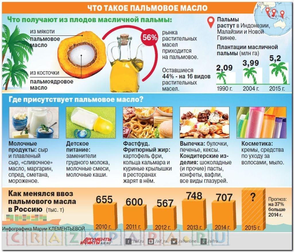 Где содержится пальмовое масло